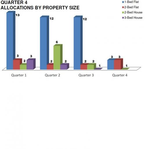 Q4 - Allocations by Property Size