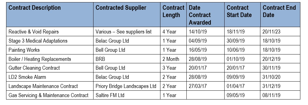 Key Service Delivery Contractors - Planned and Cyclical (Nov19)